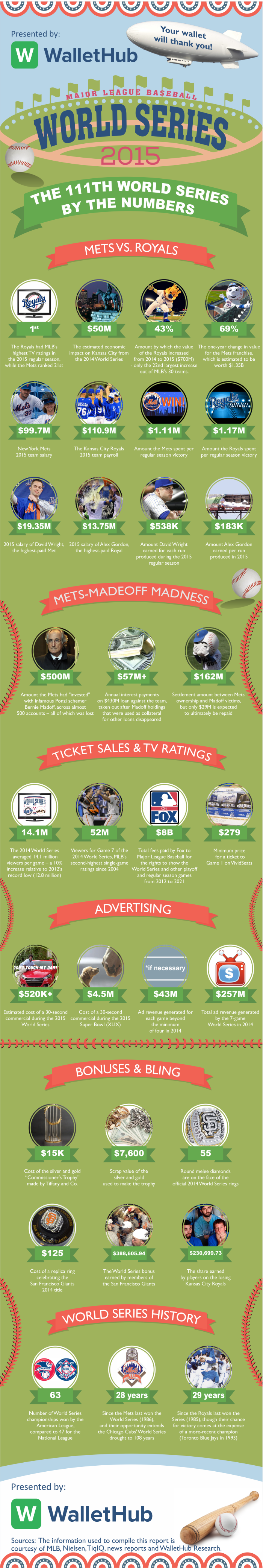 world-series-by-the-numbers-2015