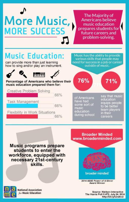 music education essays Need an interesting you could explore in a music research paper look through the article herein to find quite a few exclusive writing prompts.