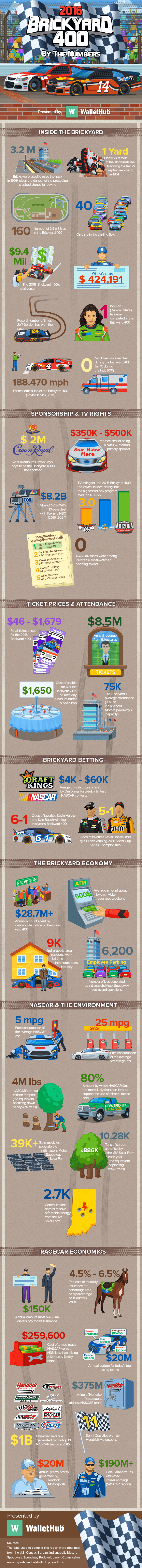 brickyard-400-by-the-numbers