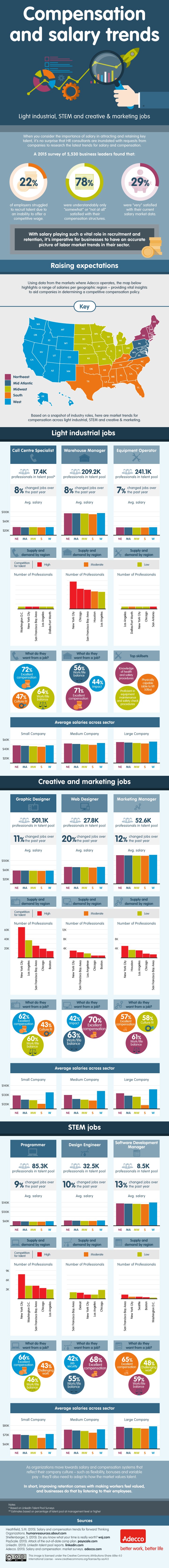 salary-trends-industrial-stem-creative-marketing